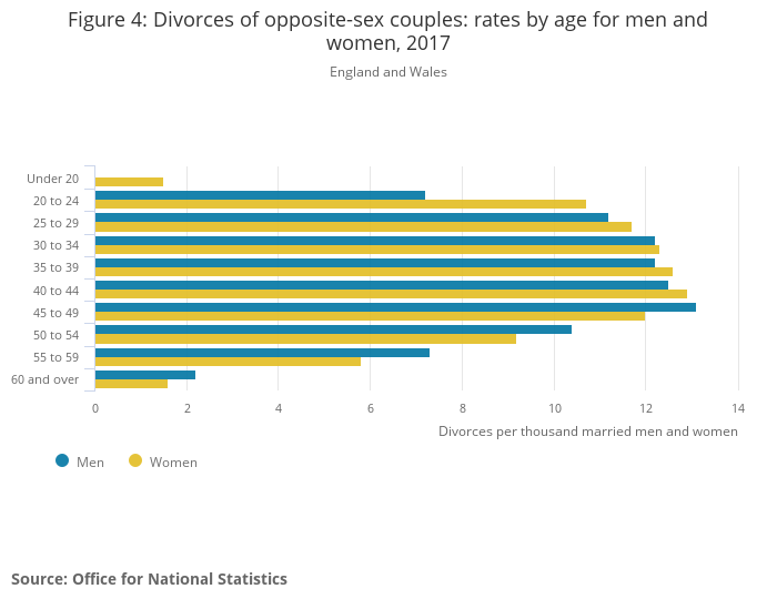 Divorce by age group